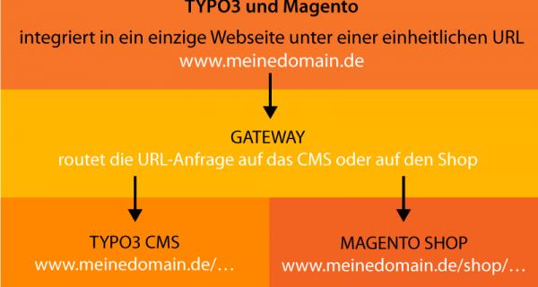 Geschützt: TYPO3 & Magento – Verschmelzung Beider Systeme Unter Einer URL Als Einheitliche Website