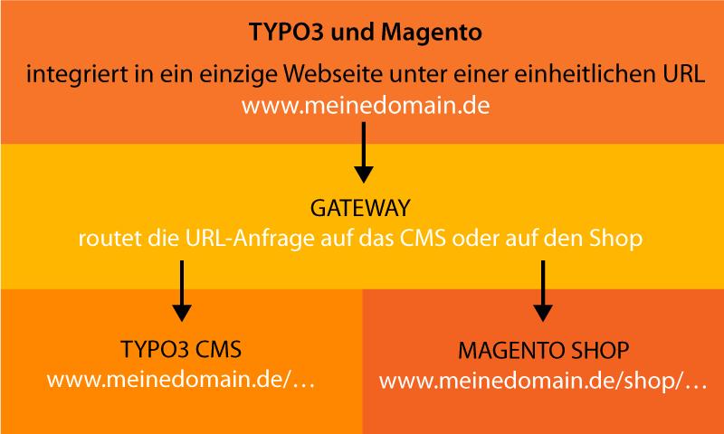 TYPO3-Magento Unified Navigation - Übersicht